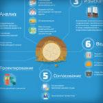 Создание flat инфографики для строительной компании